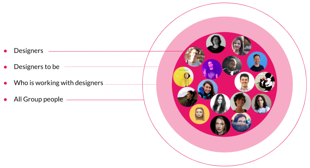 MailUp Group Design Community