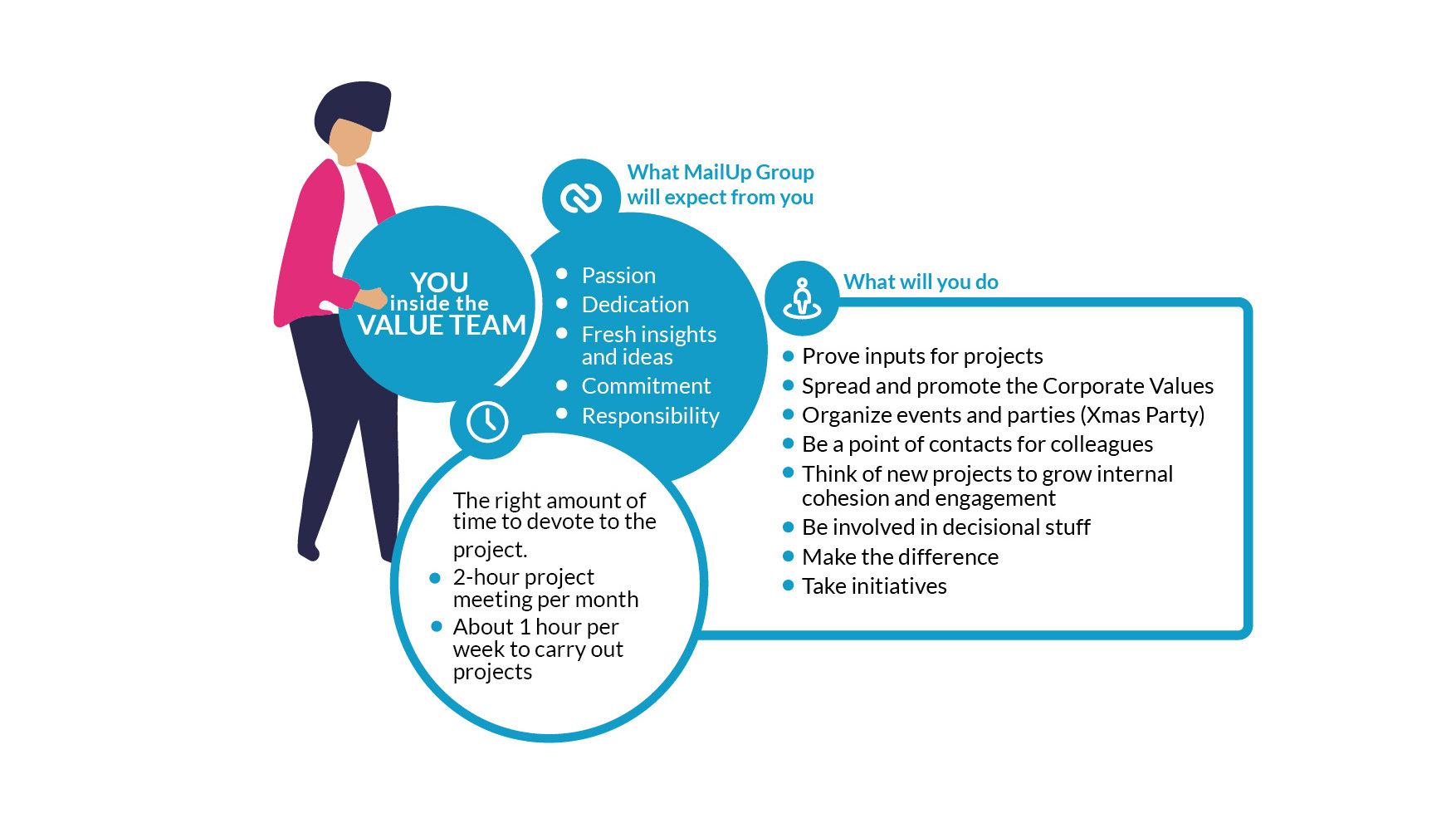 You inside the Value Team